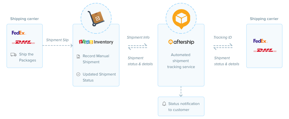 Case Study: Multiple Shopify Stores Sharing One Inventory