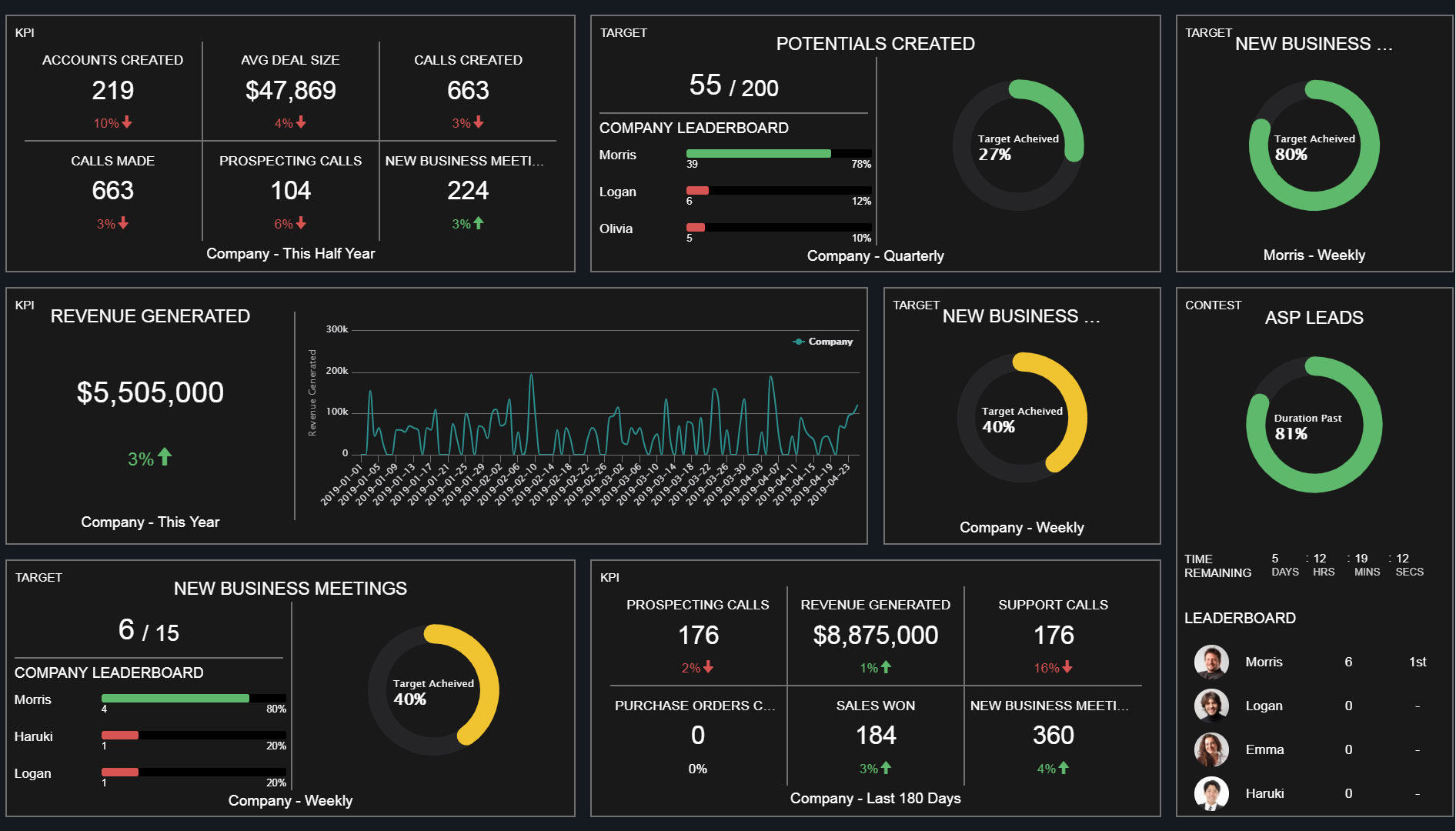 Company wide live dashboard from Zoho People connected to customer relationship management solutions