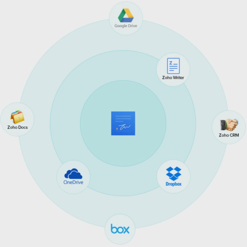 Various integrations that work with our contract software, such as google drive, onedrive, dropbox, box, and other Zoho apps